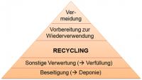Abbildung 1. EU- Abfallhierarchie – Grafik © Baustoff Recycling Bayern