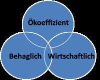 GR Bauen&Wohnen
