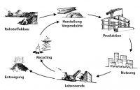 Abbildung 3: Kreislaufwirtschaft: Grafik © Frauenhofer IBO